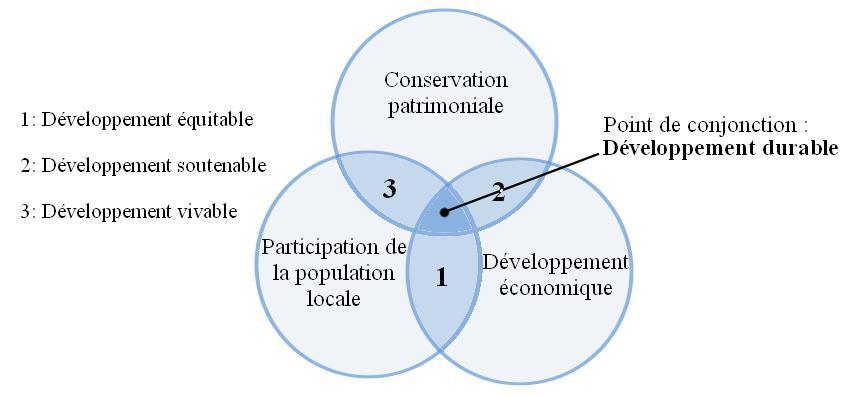 Développement durable en maison d'hôtes et gîtes ruraux