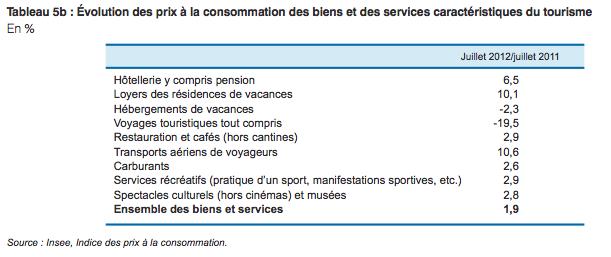 Le prix des biens et services liés au tourisme de maison d'hote grimpe surtout le transport