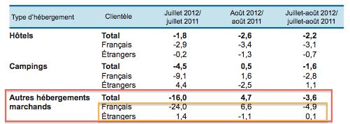 Vigueur du tourisme international en 2012 Guest & Strategy Ministère du Tourisme