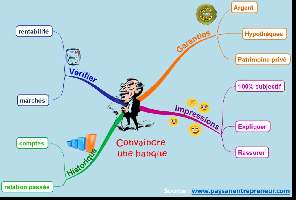séduire_convaincre_banque_banquier_chambre_hote_gite_hotel_guest_strategy_jerome_forget