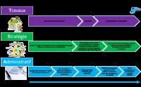 Modèle des 3 dimensions d'ouverture d'une maison d'hôtes (c) Guest & Strategy 2014