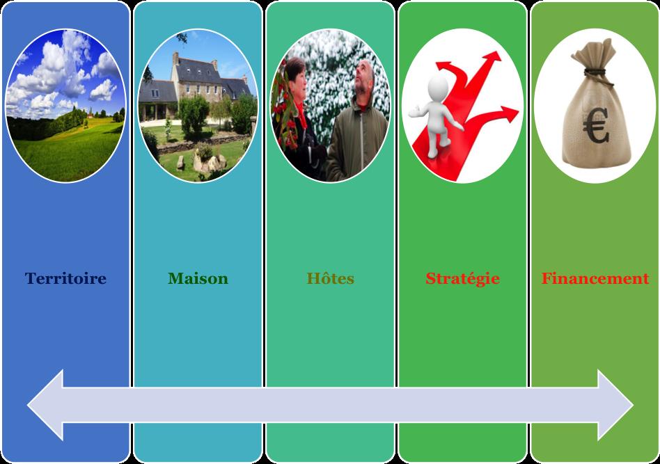modele-5-piliers-guest-strategy-maison-hotes-impact-saisonnalite