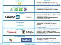 Caractéristiques des différentes réseaux sociaux : Facebook, Linkedin, Instagram, Twitter, Pinterest ou encore Snapchat